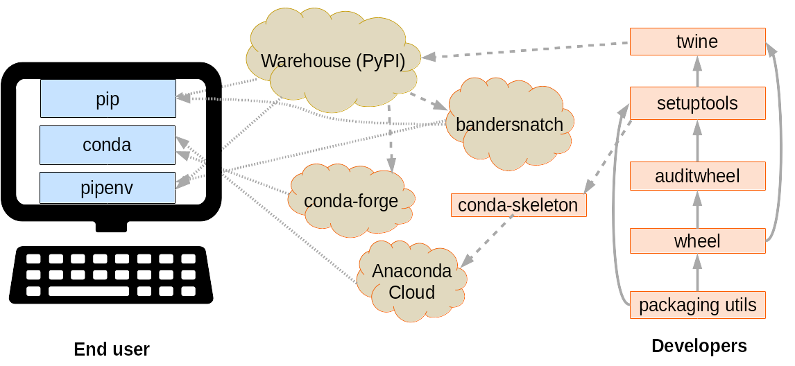 A simplified diagram illustrating some of the important tools in Python packaging and how they relate to each other. On the left, end user tools (pip, conda, and pipenv) are on a computer. They draw information from cloud-based tools to the right: Warehouse (PyPI), bandersnatch, conda-forge, and Anaconda Cloud. Those in turn draw information from developer tools to the right: conda-skeleton, twine, setuptools, auditwheel, wheel, and packaging utils.